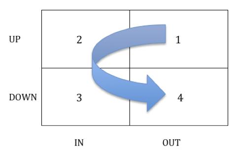 Gráfico espacio evolutivo UP-DOWN IN-OUT